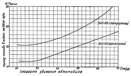 Рис 3 основные показатели двигателя